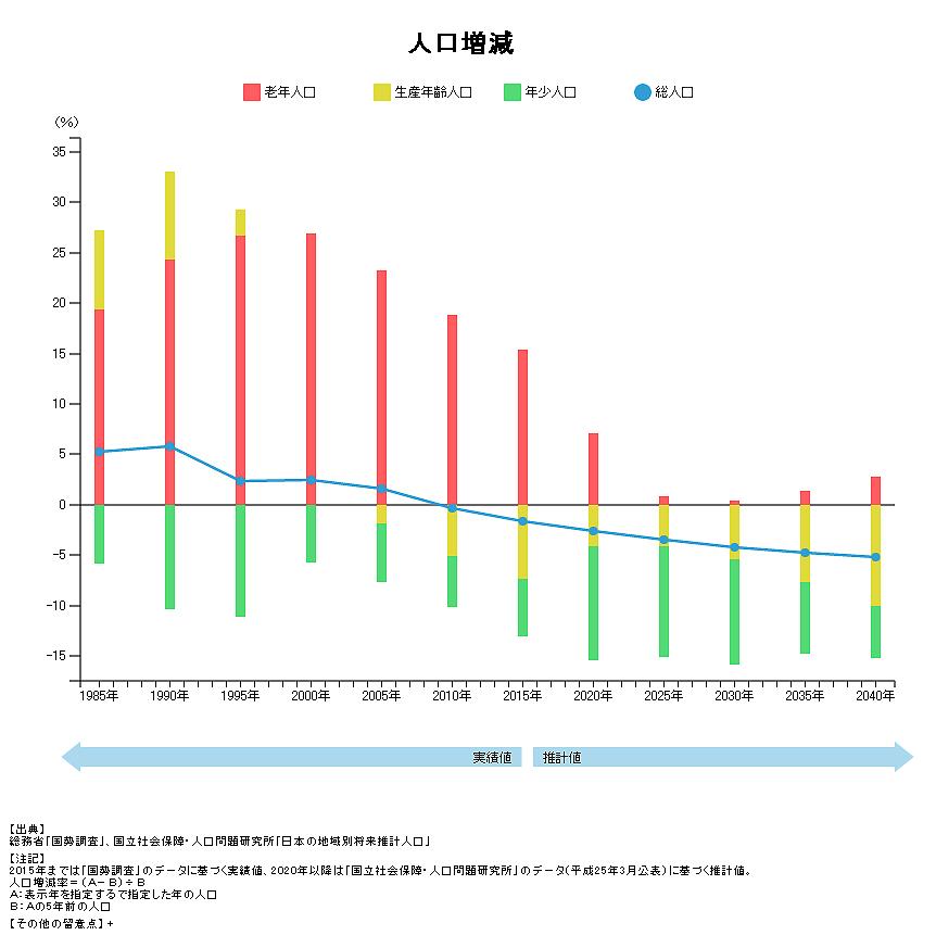 三島市の人口増減グラフ