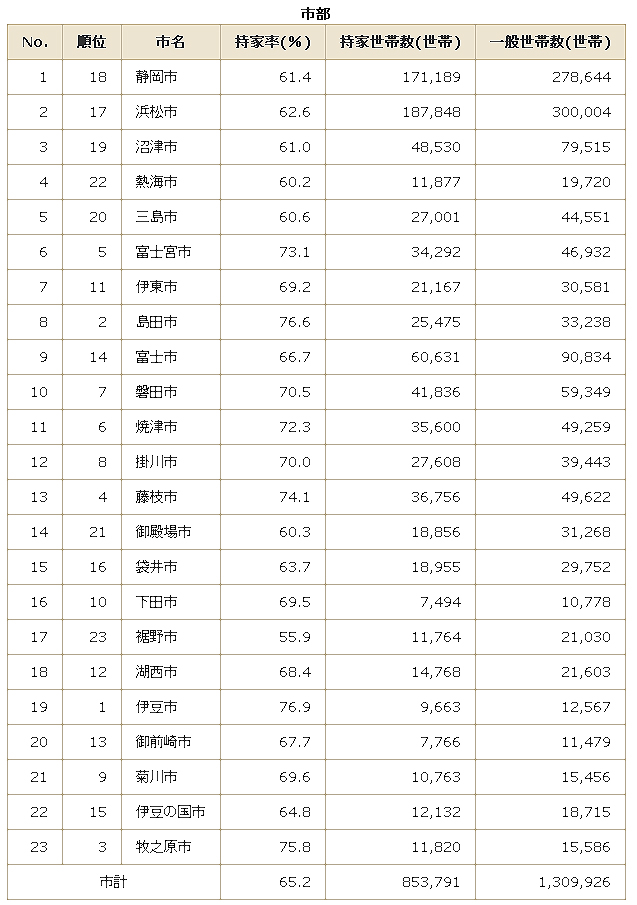 三島市、静岡県市町別持ち家率