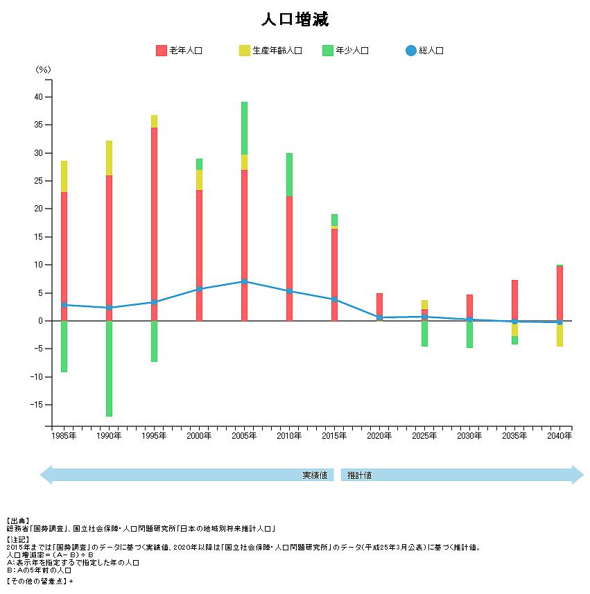 長泉町の人工増減