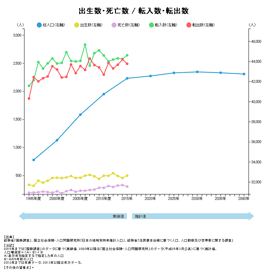 長泉町の総人口推移
